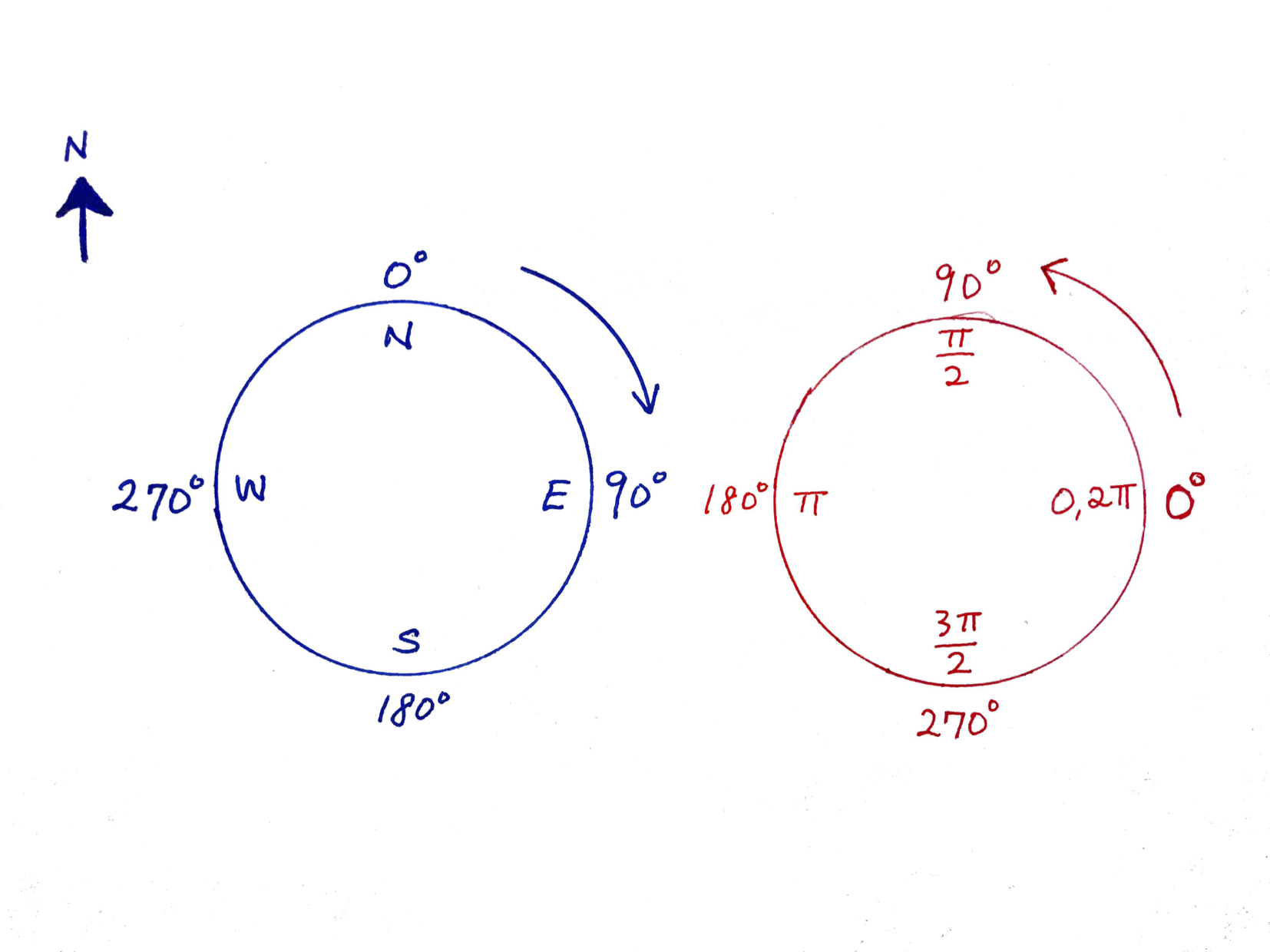 Degrees and Radians Diagram